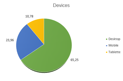 pie chart representing device use