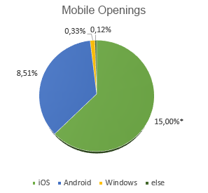 pie chart representing mobile openings