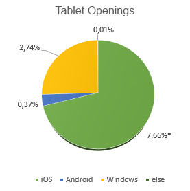 pie chart representing table openings