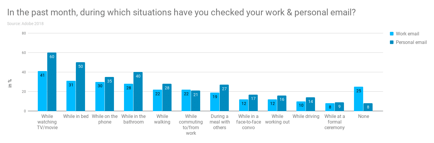 a chart showing which situations people check email in