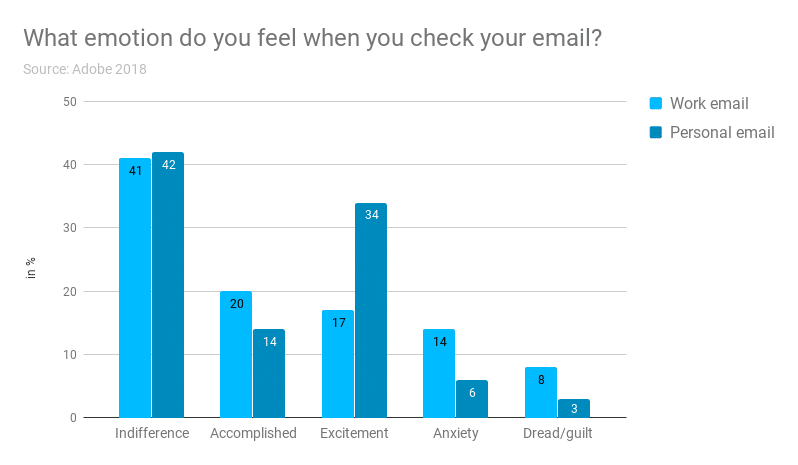 a charte of the emotions people experience when checking their email, including indifference, accomplished, excitement