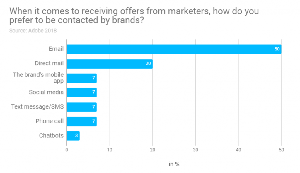 A bar graph of how people want to receive promotional offers