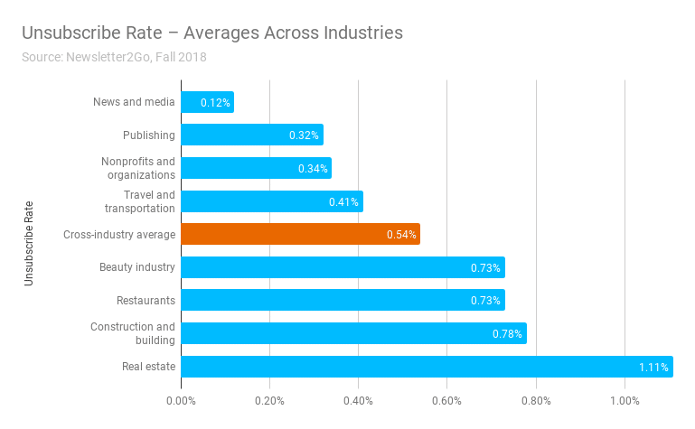 Average-unsubscribe-rate-fall-2018